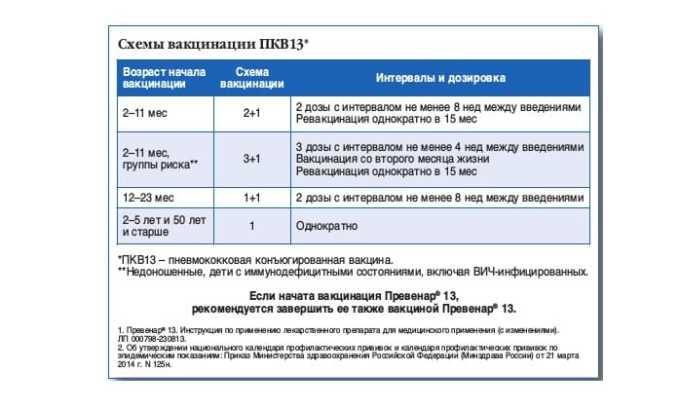 Стандартная схема вакцинации против пневмококка: в 2 месяца, в 4,5 и ревакцинация в 15 месяцев