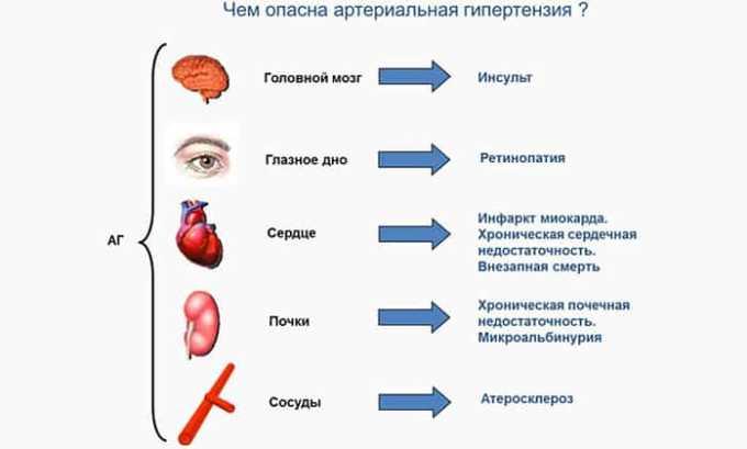 Лекарственное средство показано при артериальной гипертензии