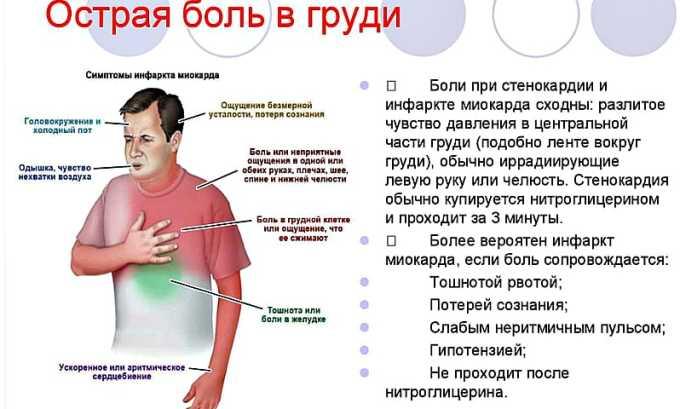 Терапевтический курс может спровоцировать развитие болевого синдрома, локализованного в грудной клетке