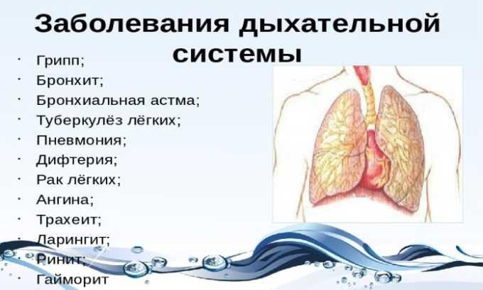 Медикамент показан при заболеваниях дыхательной системы