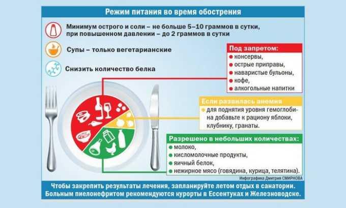 Рецидивирующий тип цистита требует тщательной профилактики. Она заключается в соблюдении строгой диеты, уменьшении потребления соли и пряностей, приеме иммуномодулирующих средств