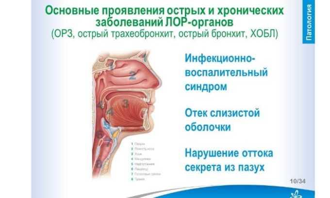Свечи Диклоберл показаны при тяжелых воспалительных поражениях органов ЛОР