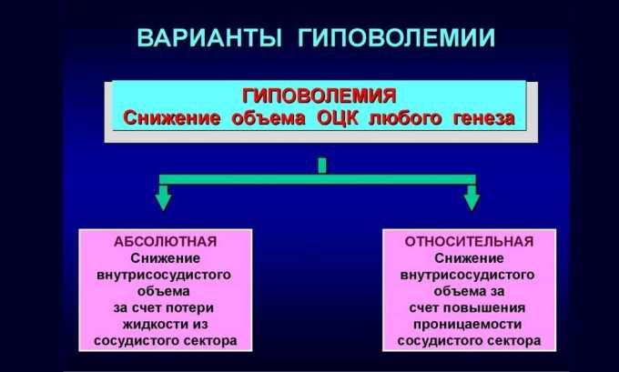 При гиповолемии принимать препарат запрещено