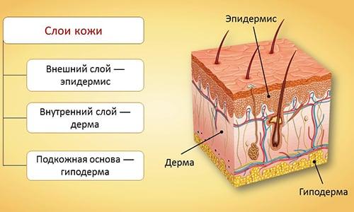 Смесь Аспирина и Лимона используют при утолщении рогового слоя эпидермиса